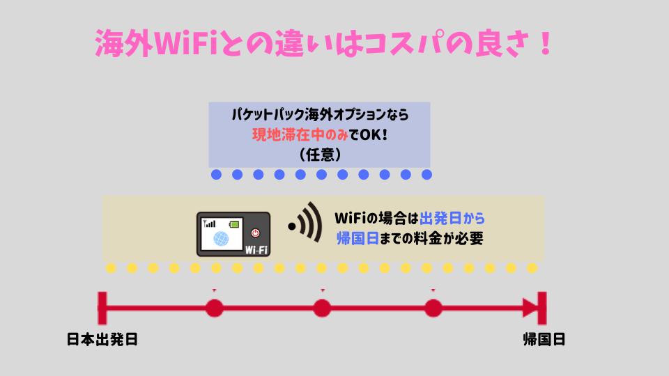 WiFiとパケットパック海外オプションの違い